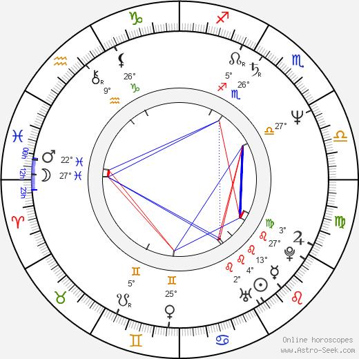 Carol Leifer birth chart, biography, wikipedia 2020, 2021