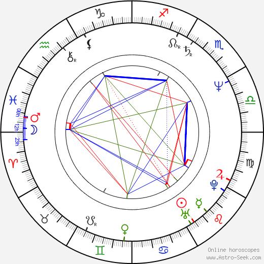 Carol Leifer birth chart, Carol Leifer astro natal horoscope, astrology
