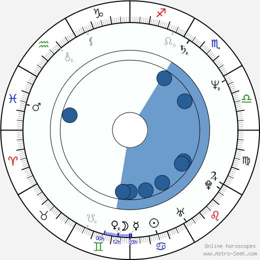 Casey Sander wikipedia, horoscope, astrology, instagram