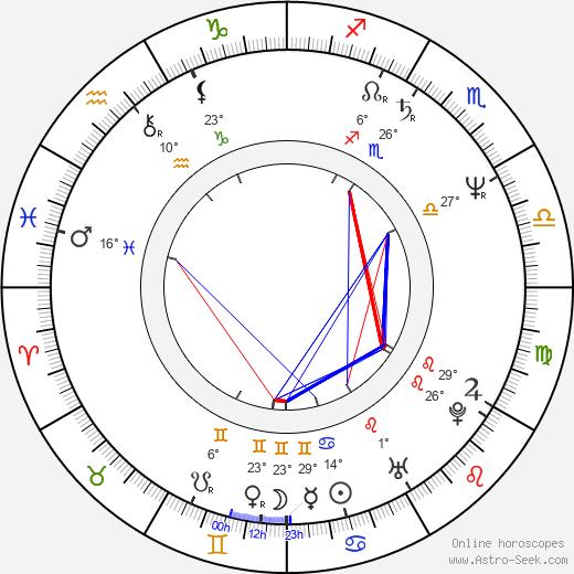 Casey Sander birth chart, biography, wikipedia 2020, 2021