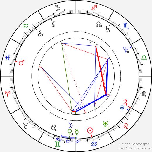 Casey Sander birth chart, Casey Sander astro natal horoscope, astrology