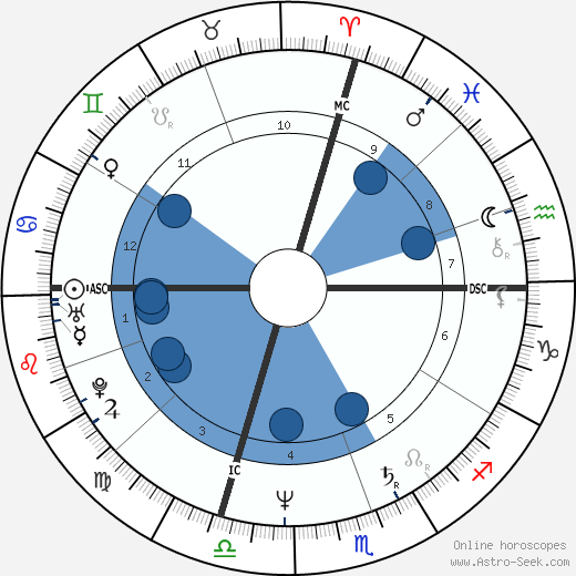 Dan Kennedy wikipedia, horoscope, astrology, instagram