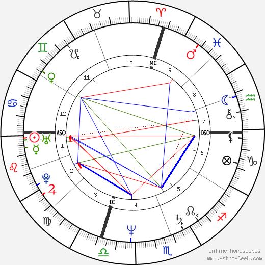 Dan Kennedy день рождения гороскоп, Dan Kennedy Натальная карта онлайн