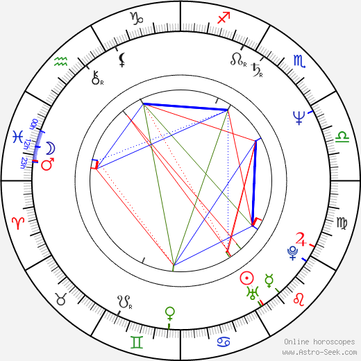 Danny Bilson birth chart, Danny Bilson astro natal horoscope, astrology