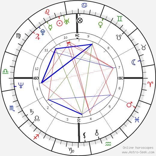 Дельта Берк Delta Burke день рождения гороскоп, Delta Burke Натальная карта онлайн
