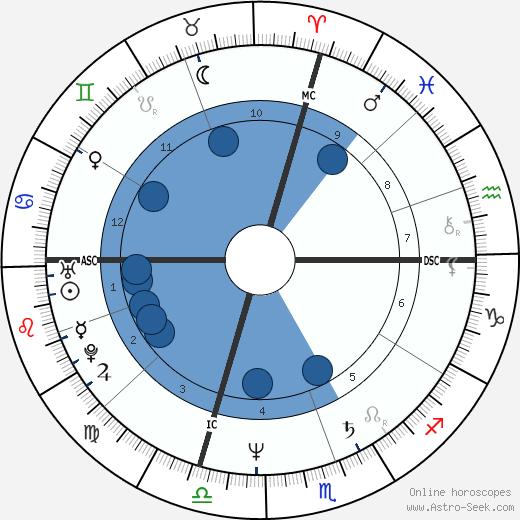 Deval Patrick wikipedia, horoscope, astrology, instagram
