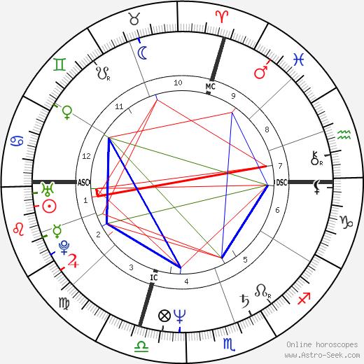 Deval Patrick astro natal birth chart, Deval Patrick horoscope, astrology