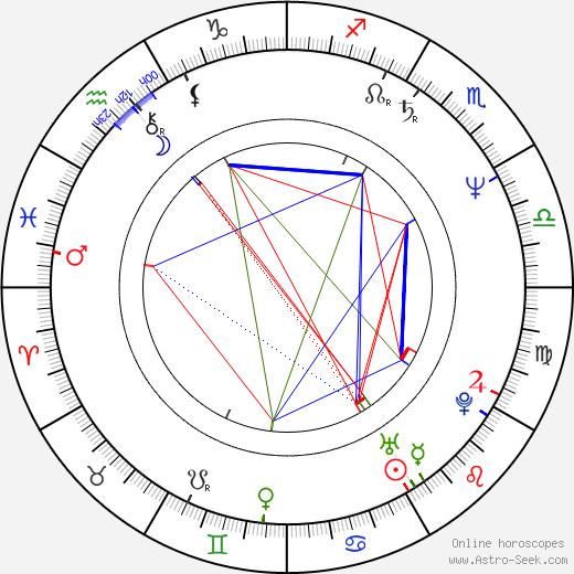 Diane Robin день рождения гороскоп, Diane Robin Натальная карта онлайн