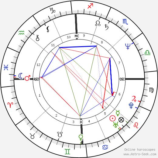 Dorothy Hamill astro natal birth chart, Dorothy Hamill horoscope, astrology