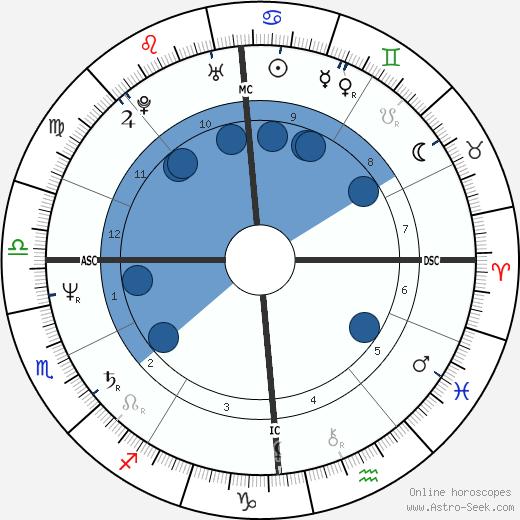 Eric Neuhoff wikipedia, horoscope, astrology, instagram