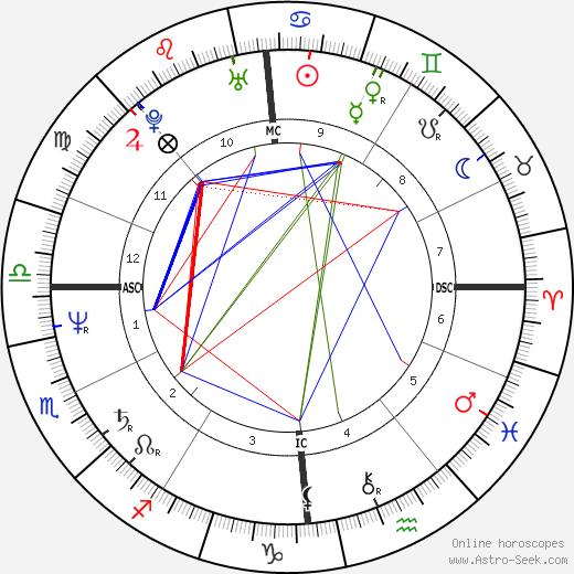Eric Neuhoff birth chart, Eric Neuhoff astro natal horoscope, astrology