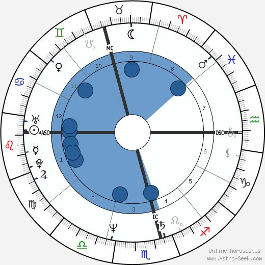Ernie Dingo wikipedia, horoscope, astrology, instagram