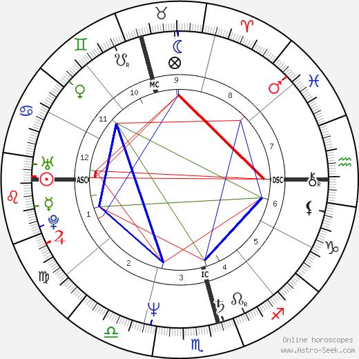 Ernie Dingo день рождения гороскоп, Ernie Dingo Натальная карта онлайн