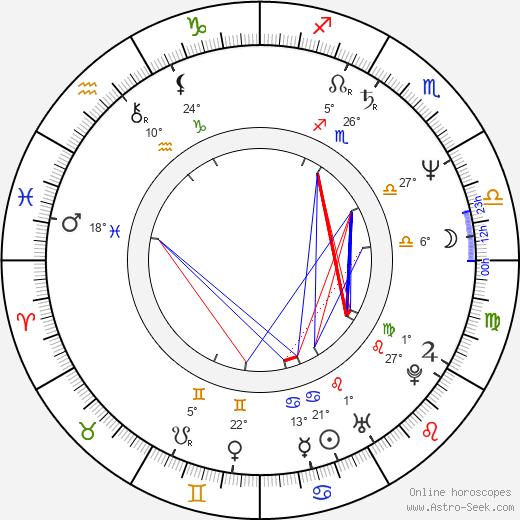 Frank Dux birth chart, biography, wikipedia 2020, 2021