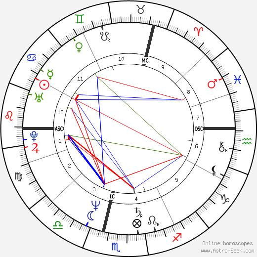 Frank Pé tema natale, oroscopo, Frank Pé oroscopi gratuiti, astrologia