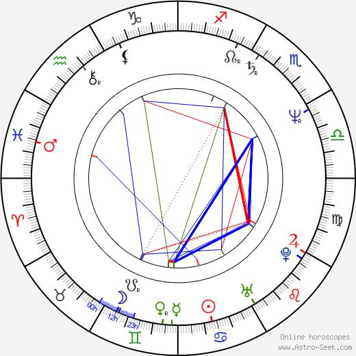 František Kasl birth chart, František Kasl astro natal horoscope, astrology