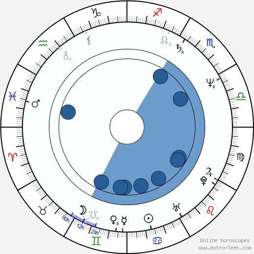 Gabi Decker wikipedia, horoscope, astrology, instagram