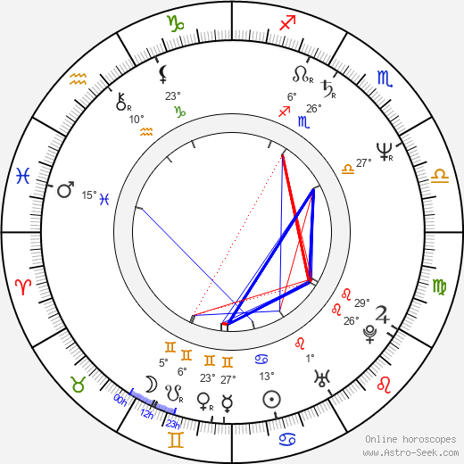 Gabi Decker birth chart, biography, wikipedia 2020, 2021