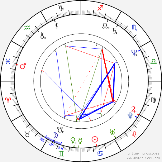 Gabi Decker birth chart, Gabi Decker astro natal horoscope, astrology