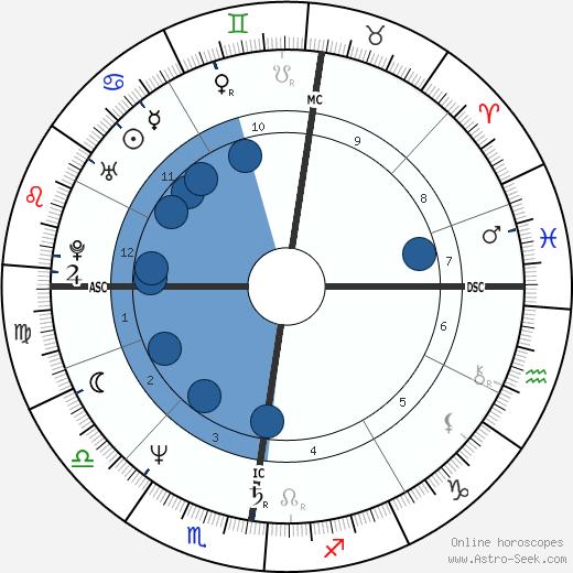 Günther Jauch wikipedia, horoscope, astrology, instagram