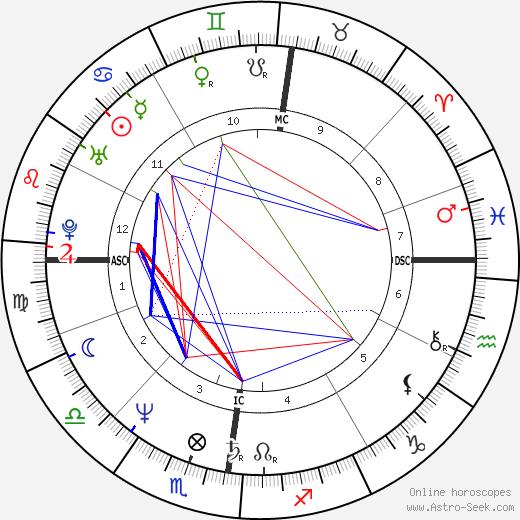 Günther Jauch tema natale, oroscopo, Günther Jauch oroscopi gratuiti, astrologia