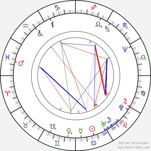 Harald Kloser astro natal birth chart, Harald Kloser horoscope, astrology