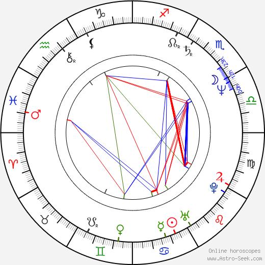Ian Curtis astro natal birth chart, Ian Curtis horoscope, astrology