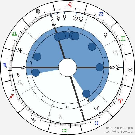 Jacinta De Roeck wikipedia, horoscope, astrology, instagram