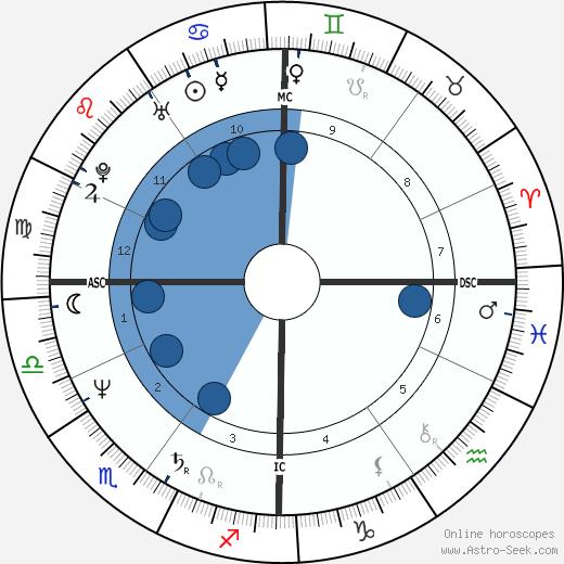 Jacques Frerot wikipedia, horoscope, astrology, instagram
