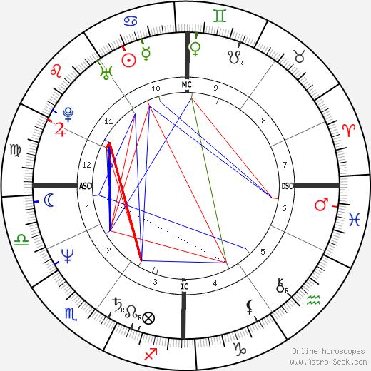 Jacques Frerot tema natale, oroscopo, Jacques Frerot oroscopi gratuiti, astrologia
