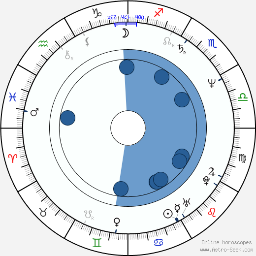 Jan Blahoslav Lášek wikipedia, horoscope, astrology, instagram