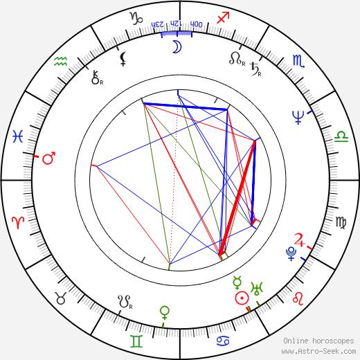 Jan Blahoslav Lášek birth chart, Jan Blahoslav Lášek astro natal horoscope, astrology