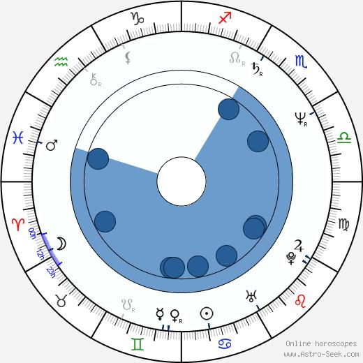 Jerry Hall wikipedia, horoscope, astrology, instagram