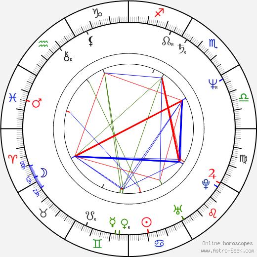 Jerry Hall birth chart, Jerry Hall astro natal horoscope, astrology