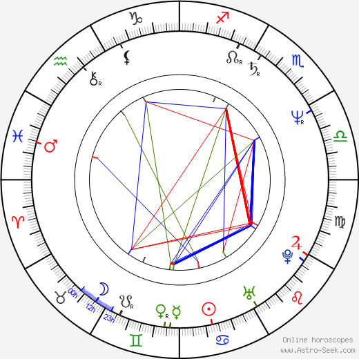 John R. Leonetti tema natale, oroscopo, John R. Leonetti oroscopi gratuiti, astrologia