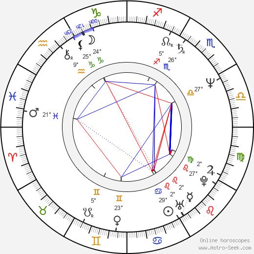 Ladislav Svoboda birth chart, biography, wikipedia 2019, 2020