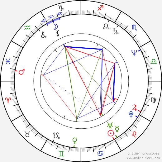 Ladislav Svoboda birth chart, Ladislav Svoboda astro natal horoscope, astrology