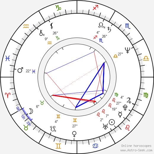 Laura Zapata birth chart, biography, wikipedia 2020, 2021