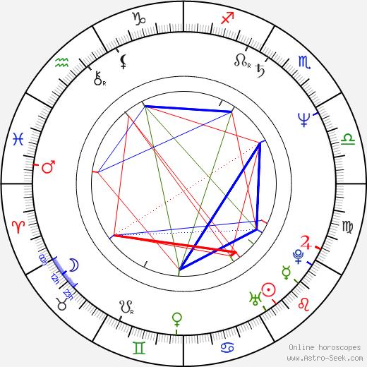 Laura Zapata birth chart, Laura Zapata astro natal horoscope, astrology