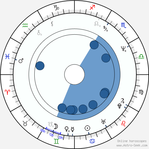 Louis Herthum wikipedia, horoscope, astrology, instagram