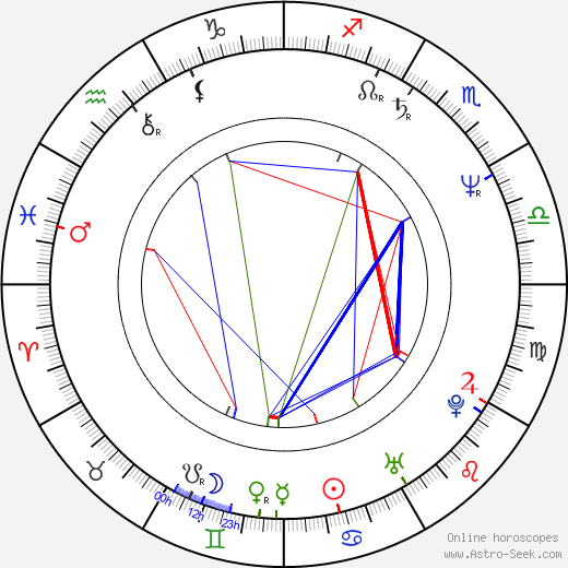Louis Herthum astro natal birth chart, Louis Herthum horoscope, astrology