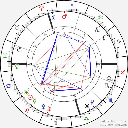 Luca Barbareschi tema natale, oroscopo, Luca Barbareschi oroscopi gratuiti, astrologia