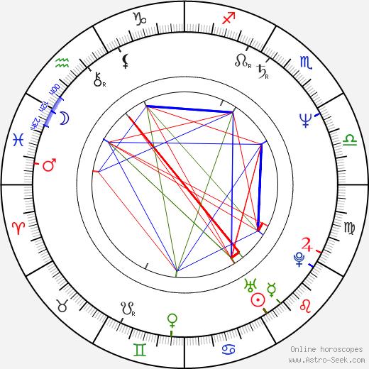 Manuel Salazar birth chart, Manuel Salazar astro natal horoscope, astrology
