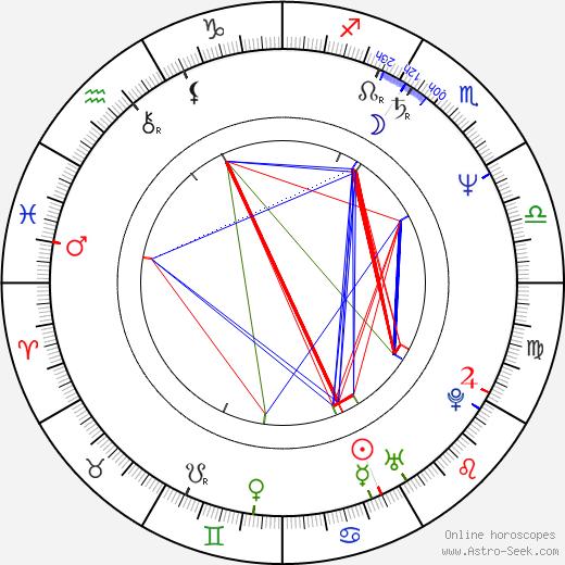 Margot Rose birth chart, Margot Rose astro natal horoscope, astrology