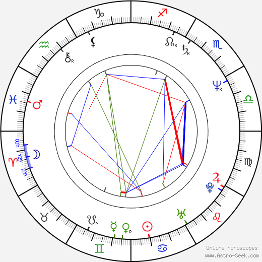 Mark Pirro день рождения гороскоп, Mark Pirro Натальная карта онлайн