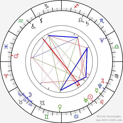 Michael Biehn astro natal birth chart, Michael Biehn horoscope, astrology