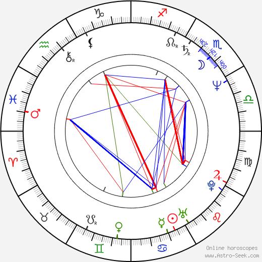 Miguelanxo Prado день рождения гороскоп, Miguelanxo Prado Натальная карта онлайн