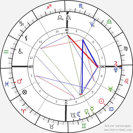 Monique Evans день рождения гороскоп, Monique Evans Натальная карта онлайн