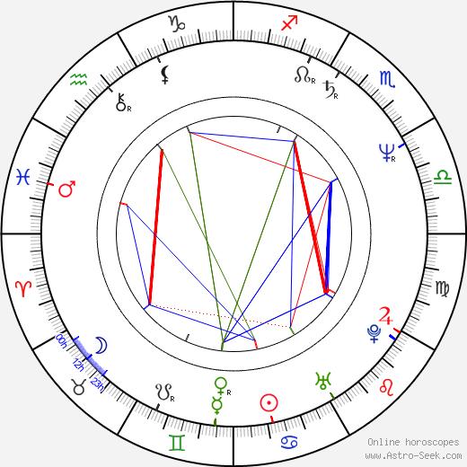 Montel Williams birth chart, Montel Williams astro natal horoscope, astrology