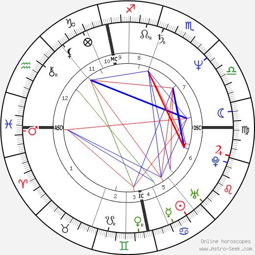 Pate Mustajärvi astro natal birth chart, Pate Mustajärvi horoscope, astrology